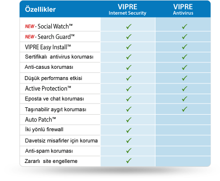 VIPRE Antivirus Comparison
